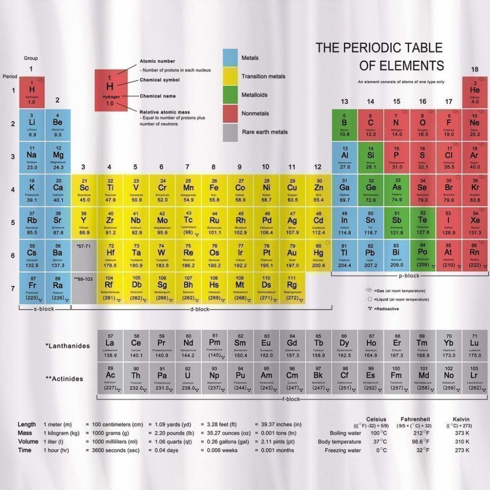 Unbranded Tatkraft Periodic Table Shower Curtain
